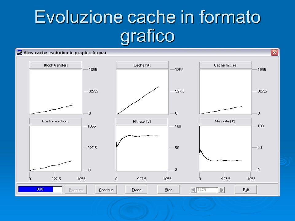 Evoluzione cache in formato grafico
