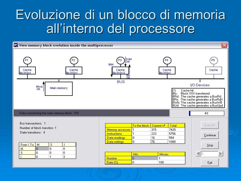 Evoluzione di un blocco di memoria all'interno del processore