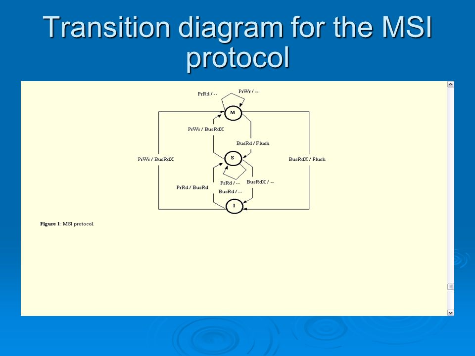 Transition diagram for the MSI protocol