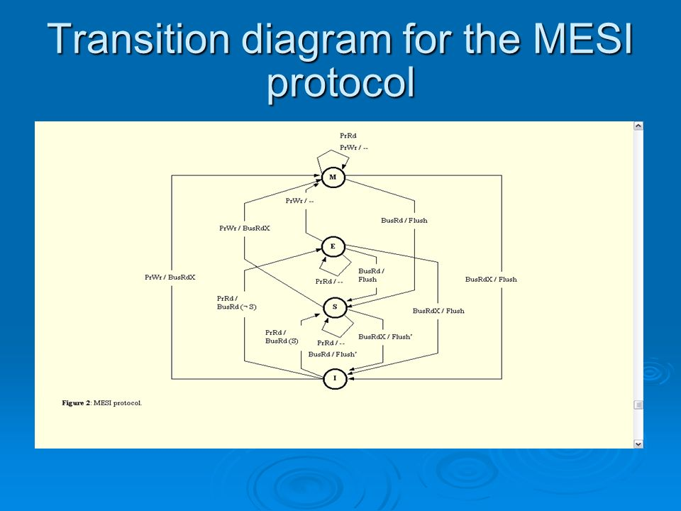 Transition diagram for the MESI protocol