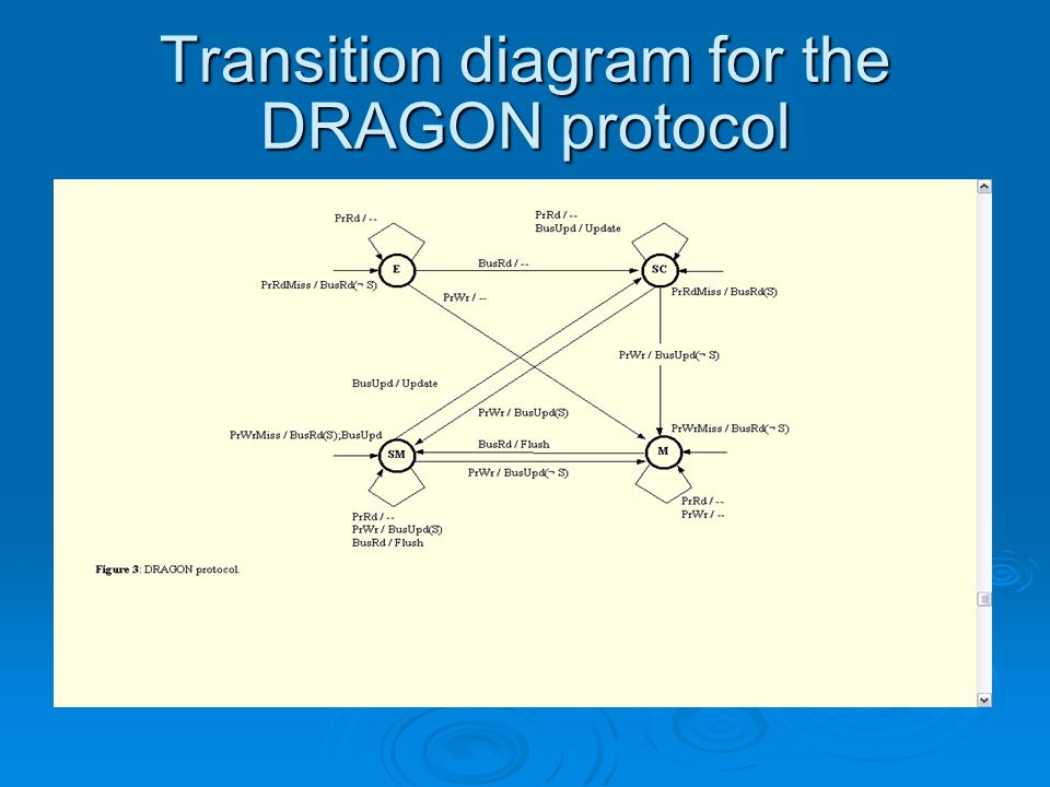Transition diagram for the DRAGON protocol