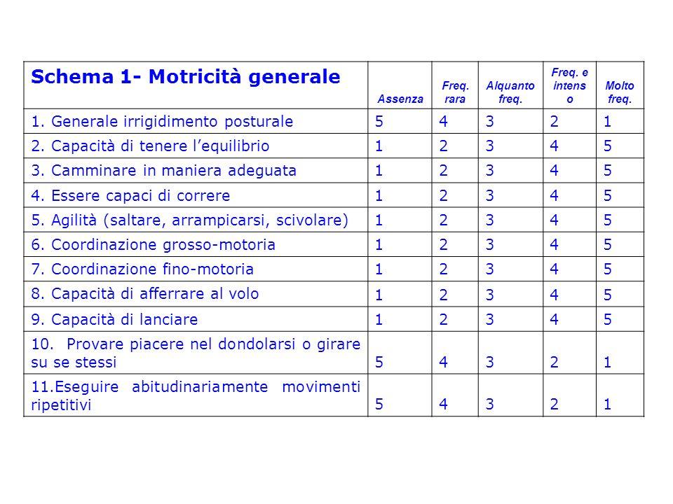 Schema 1- Motricità generale
