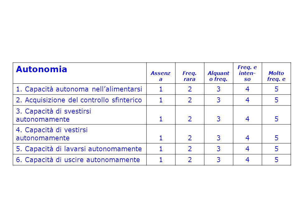 Autonomia 1. Capacità autonoma nell'alimentarsi 1 2 3 4 5