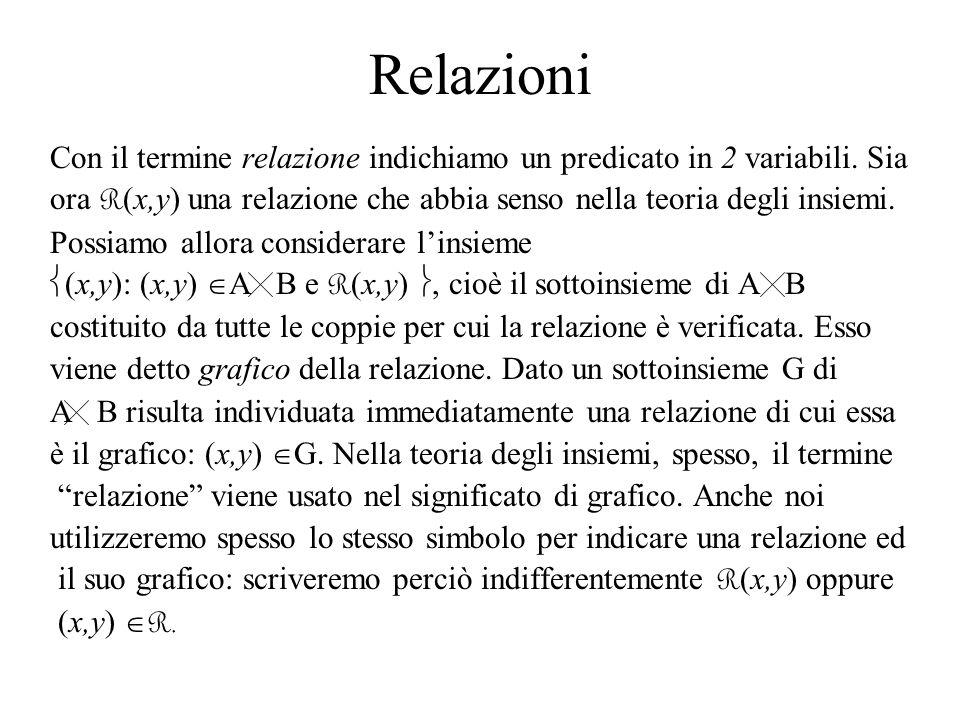 Relazioni Con il termine relazione indichiamo un predicato in 2 variabili. Sia. ora R(x,y) una relazione che abbia senso nella teoria degli insiemi.