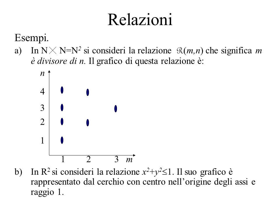 Relazioni Esempi. In N N=N2 si consideri la relazione R(m,n) che significa m è divisore di n. Il grafico di questa relazione è: