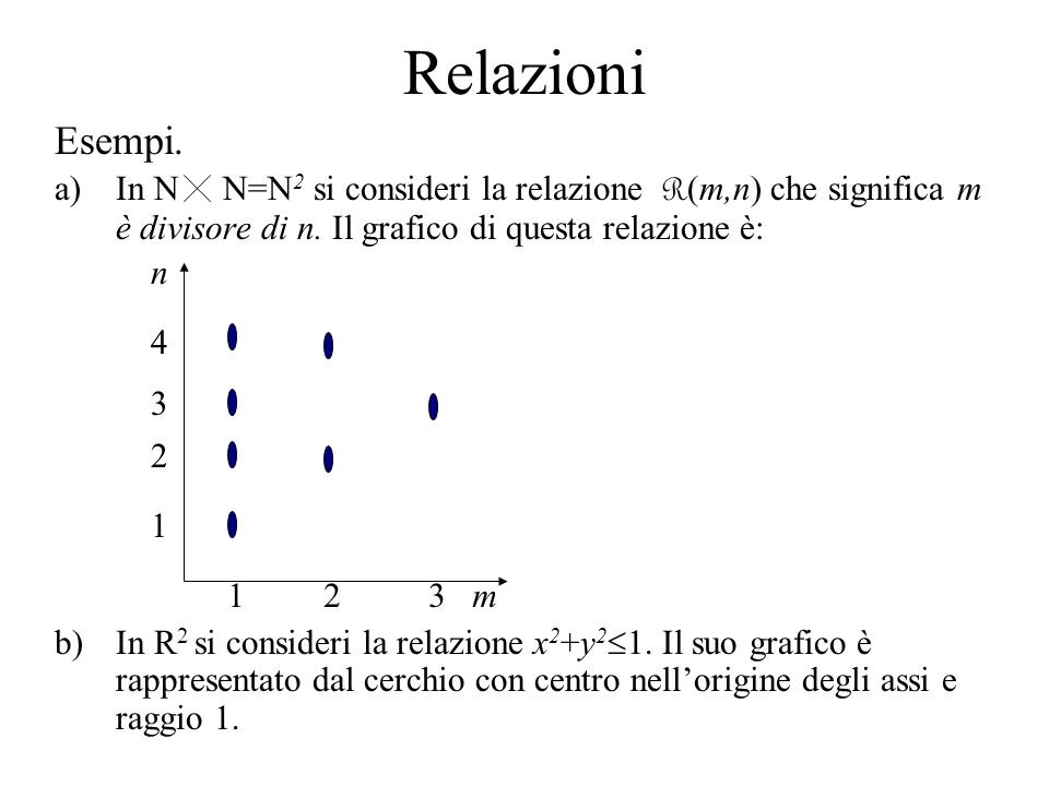 RelazioniEsempi. In N N=N2 si consideri la relazione R(m,n) che significa m è divisore di n. Il grafico di questa relazione è: