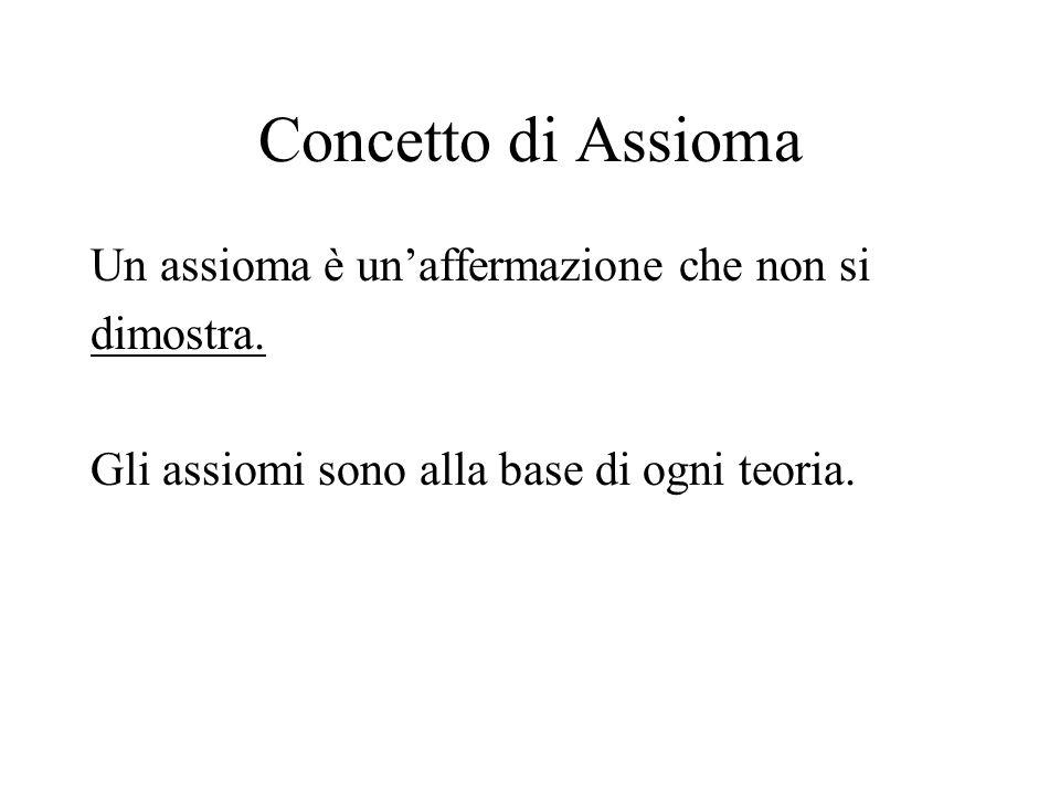 Concetto di Assioma Un assioma è un'affermazione che non si dimostra.