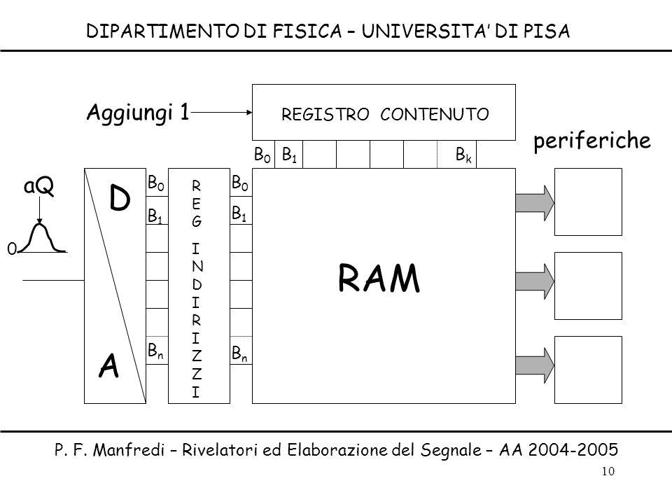RAM D A Aggiungi 1 periferiche aQ
