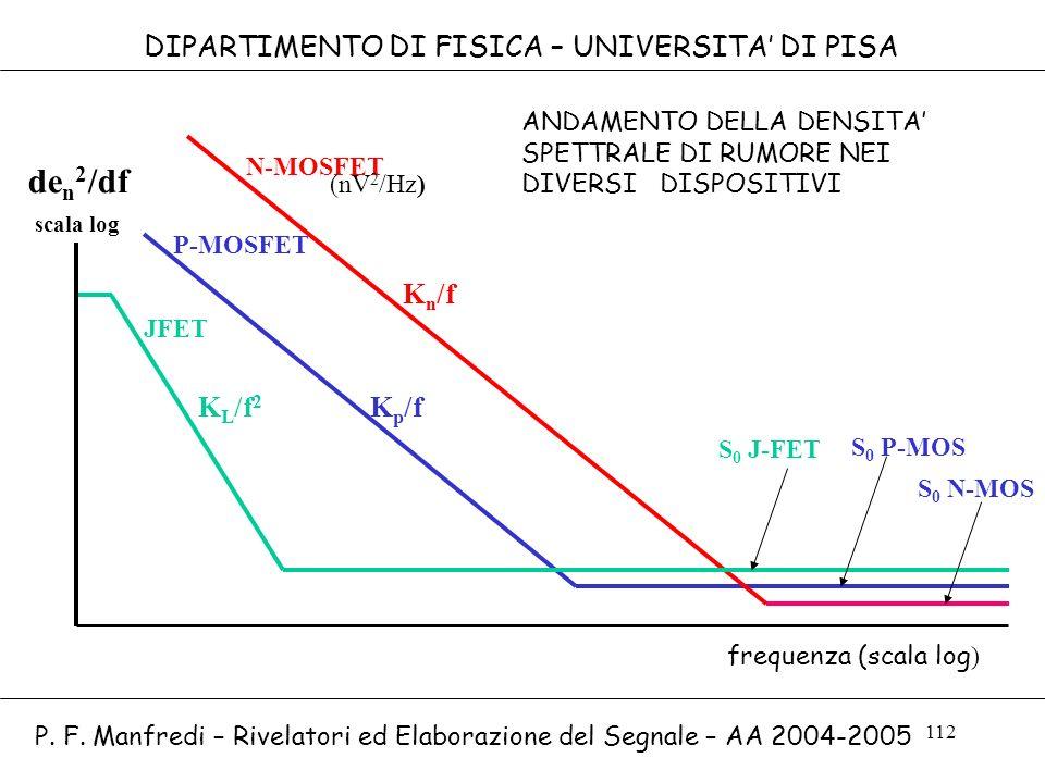 den2/df DIPARTIMENTO DI FISICA – UNIVERSITA' DI PISA Kn/f KL/f2 Kp/f