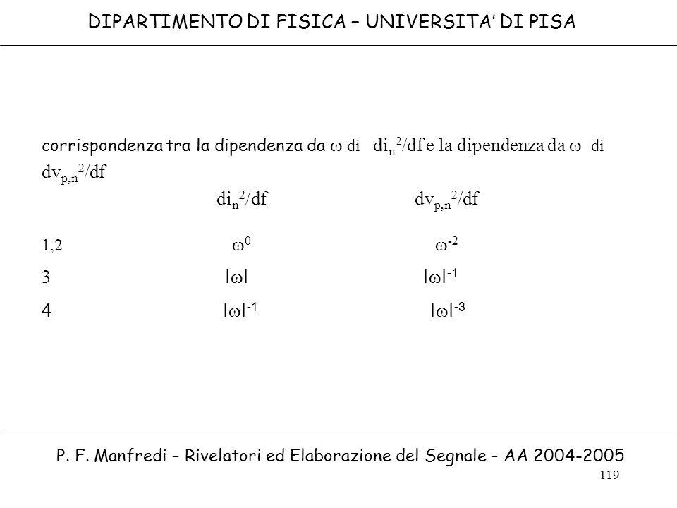 din2/df dvp,n2/df DIPARTIMENTO DI FISICA – UNIVERSITA' DI PISA