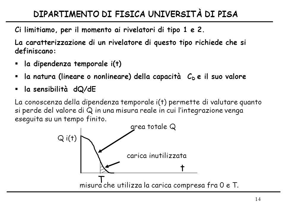 t T DIPARTIMENTO DI FISICA UNIVERSITÀ DI PISA