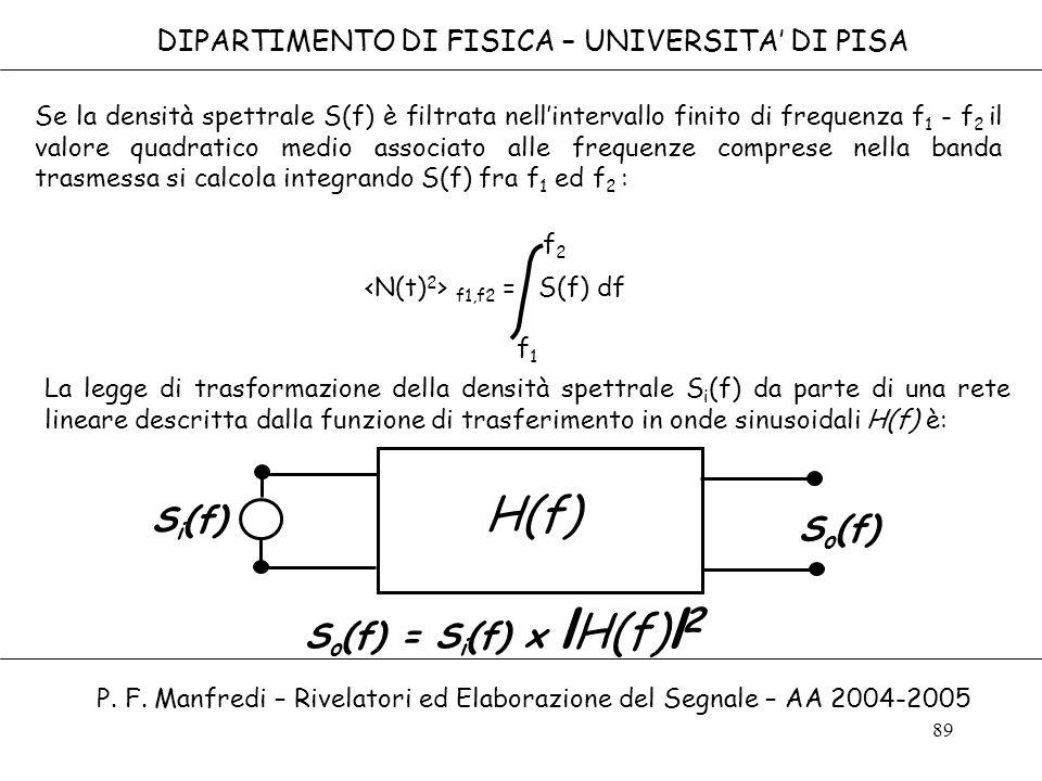 H(f) Si(f) So(f) So(f) = Si(f) x lH(f)l2