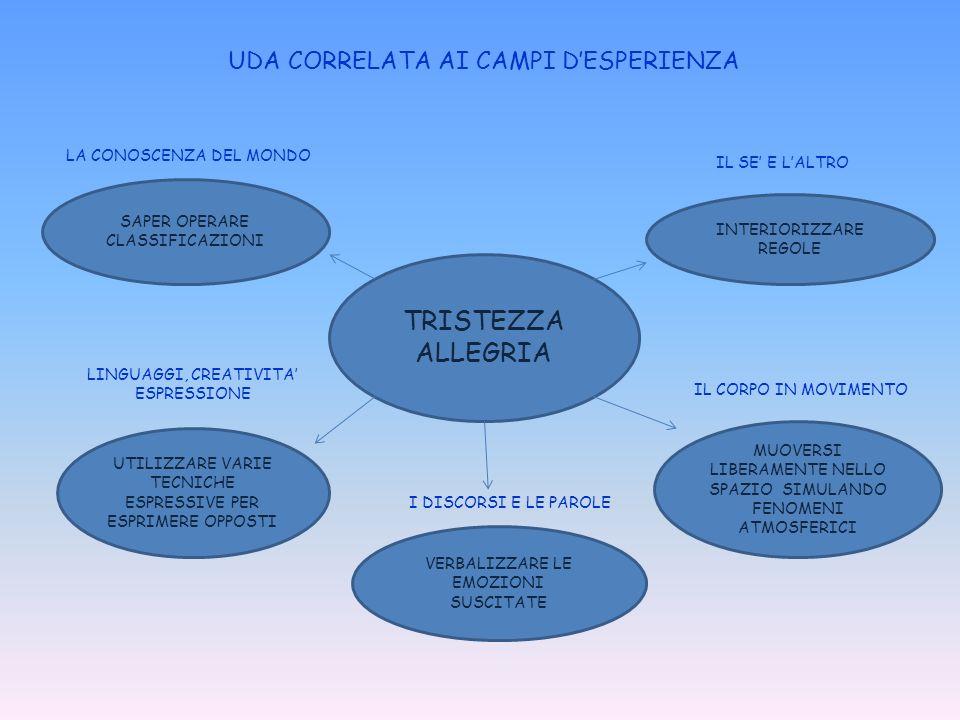UDA CORRELATA AI CAMPI D'ESPERIENZA