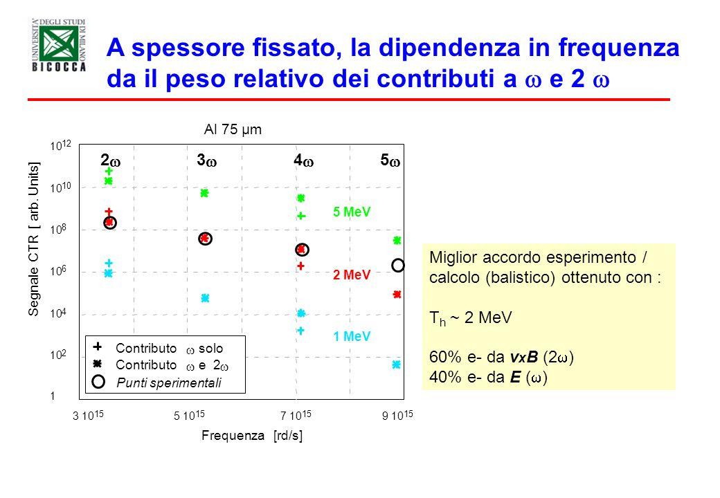 A spessore fissato, la dipendenza in frequenza da il peso relativo dei contributi a w e 2 w