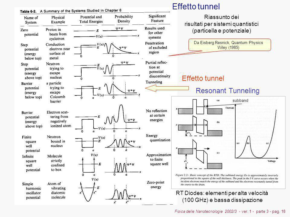 Effetto tunnel Effetto tunnel Resonant Tunneling Riassunto dei