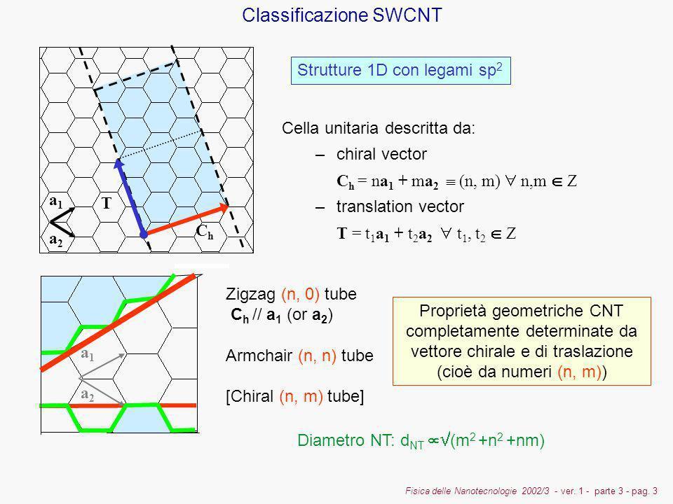 Classificazione SWCNT