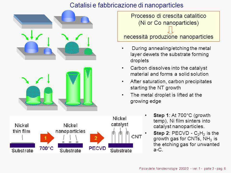 Catalisi e fabbricazione di nanoparticles