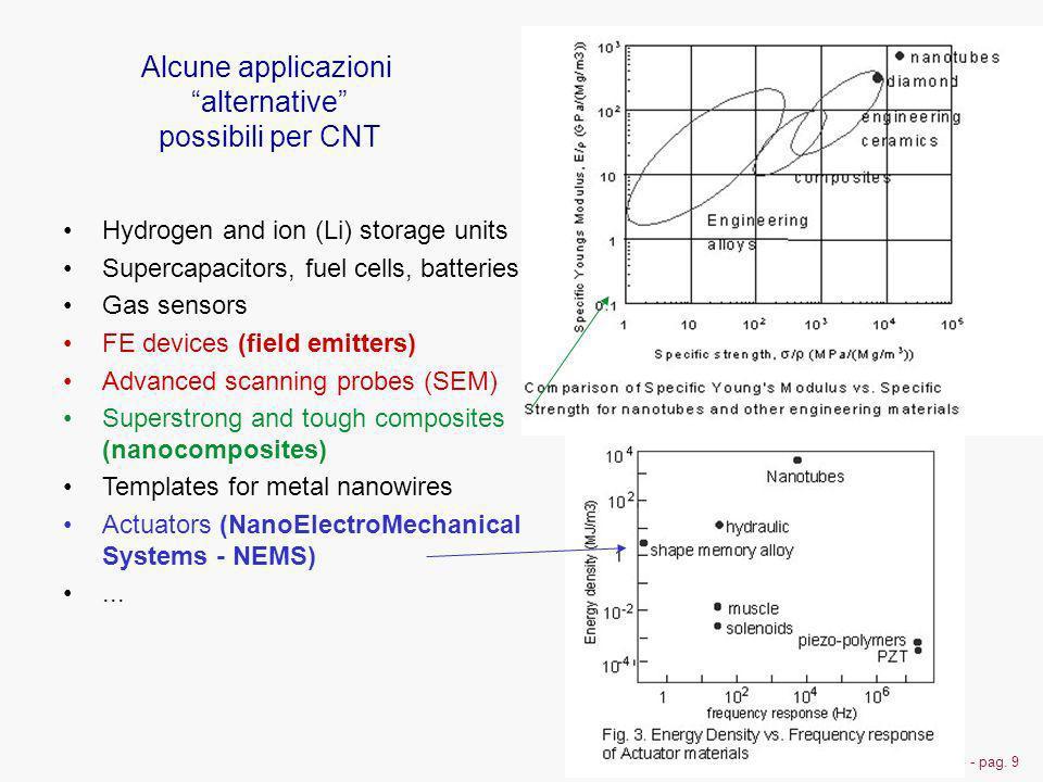 Alcune applicazioni alternative possibili per CNT