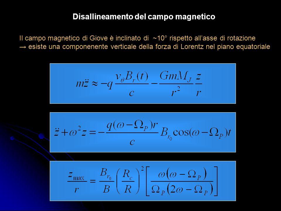 Disallineamento del campo magnetico