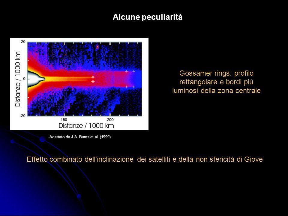 Alcune peculiaritàGossamer rings: profilo rettangolare e bordi più luminosi della zona centrale. Adattato da J.A. Burns et al. (1999)