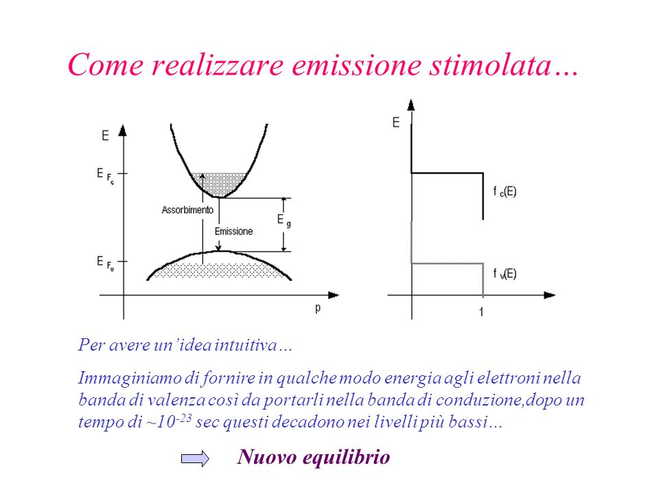 Come realizzare emissione stimolata…