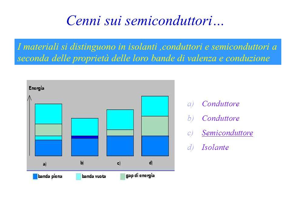 Cenni sui semiconduttori…