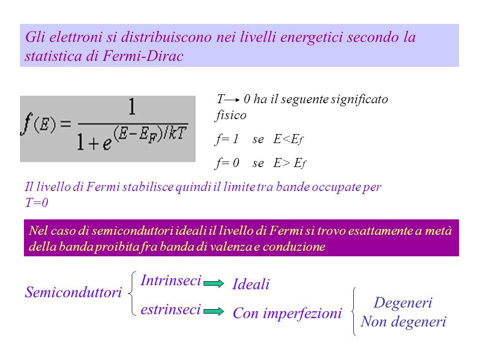 Gli elettroni si distribuiscono nei livelli energetici secondo la statistica di Fermi-Dirac
