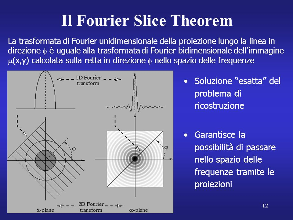 Il Fourier Slice Theorem