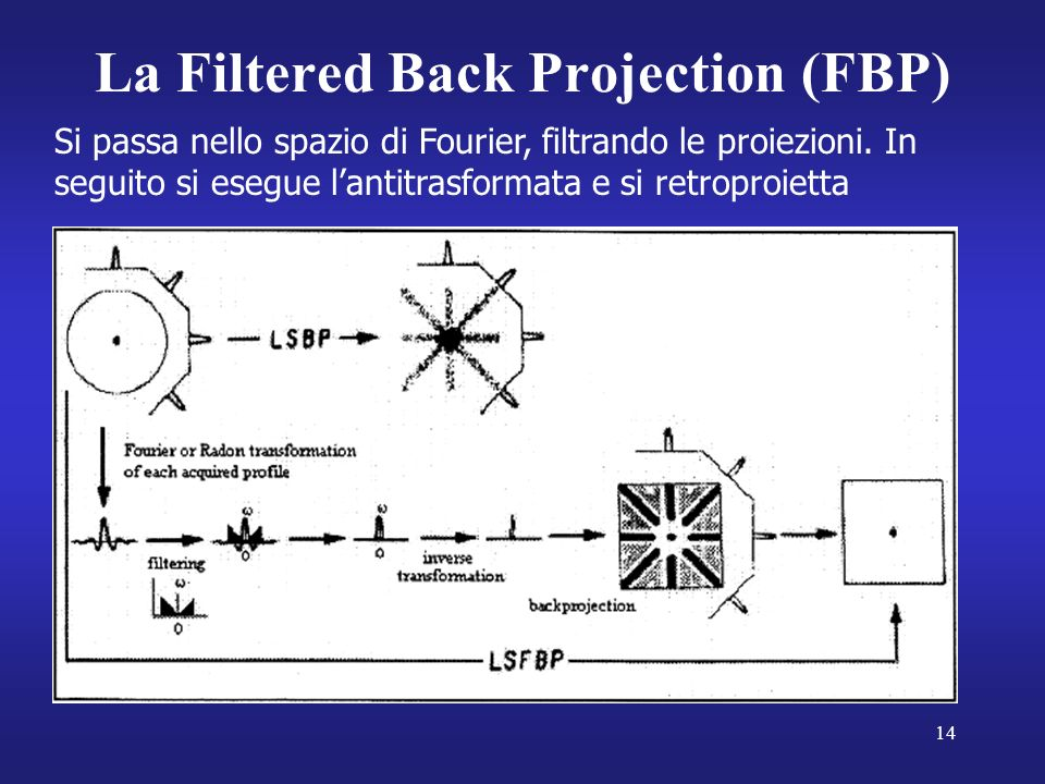 La Filtered Back Projection (FBP)