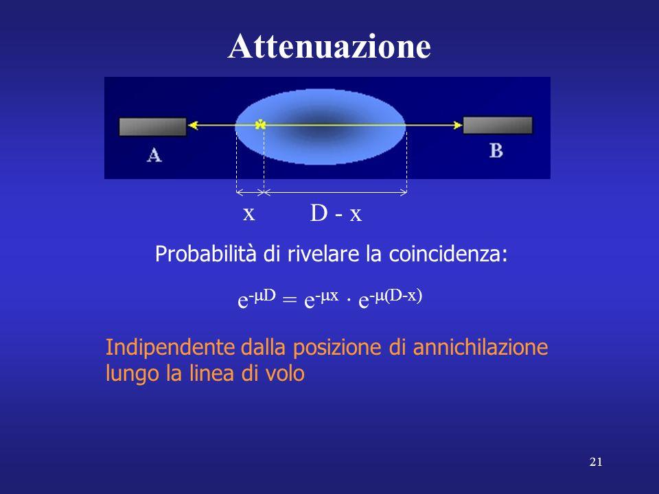 Attenuazione x D - x e-mD = e-mx · e-m(D-x)