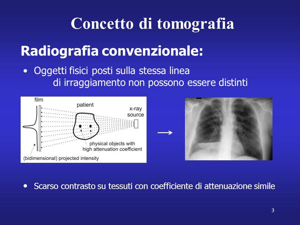 Concetto di tomografia
