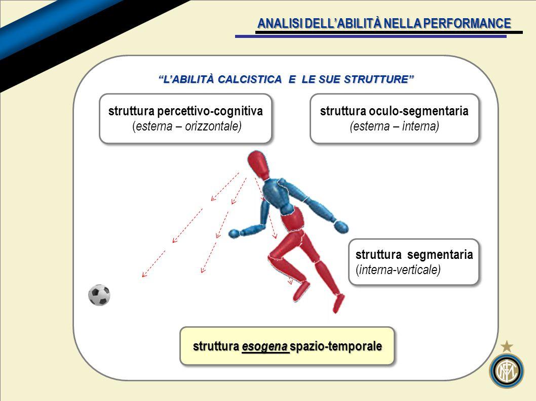 ANALISI DELL'ABILITÀ NELLA PERFORMANCE