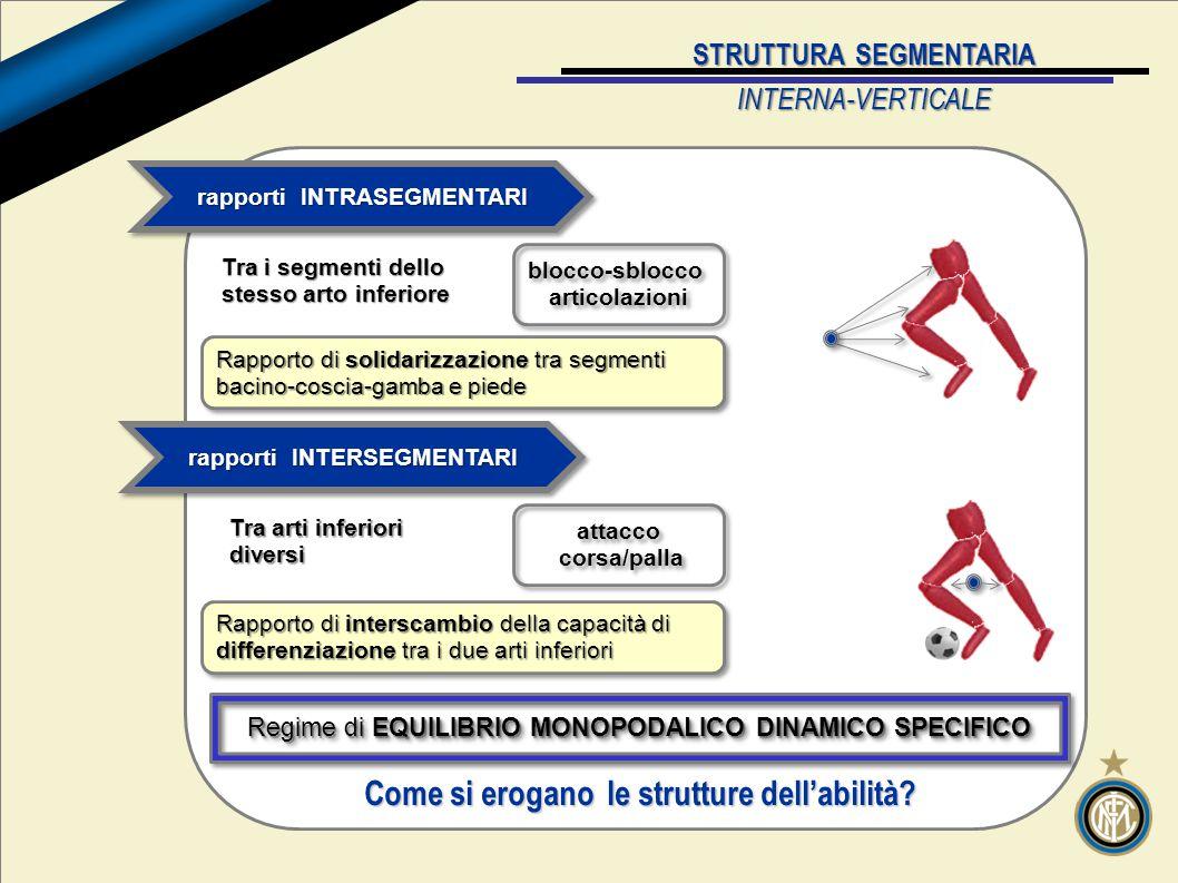 Come si erogano le strutture dell'abilità