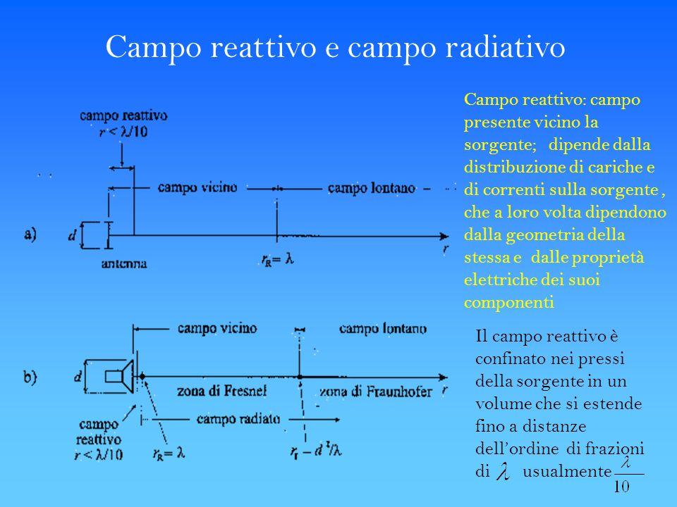 Campo reattivo e campo radiativo