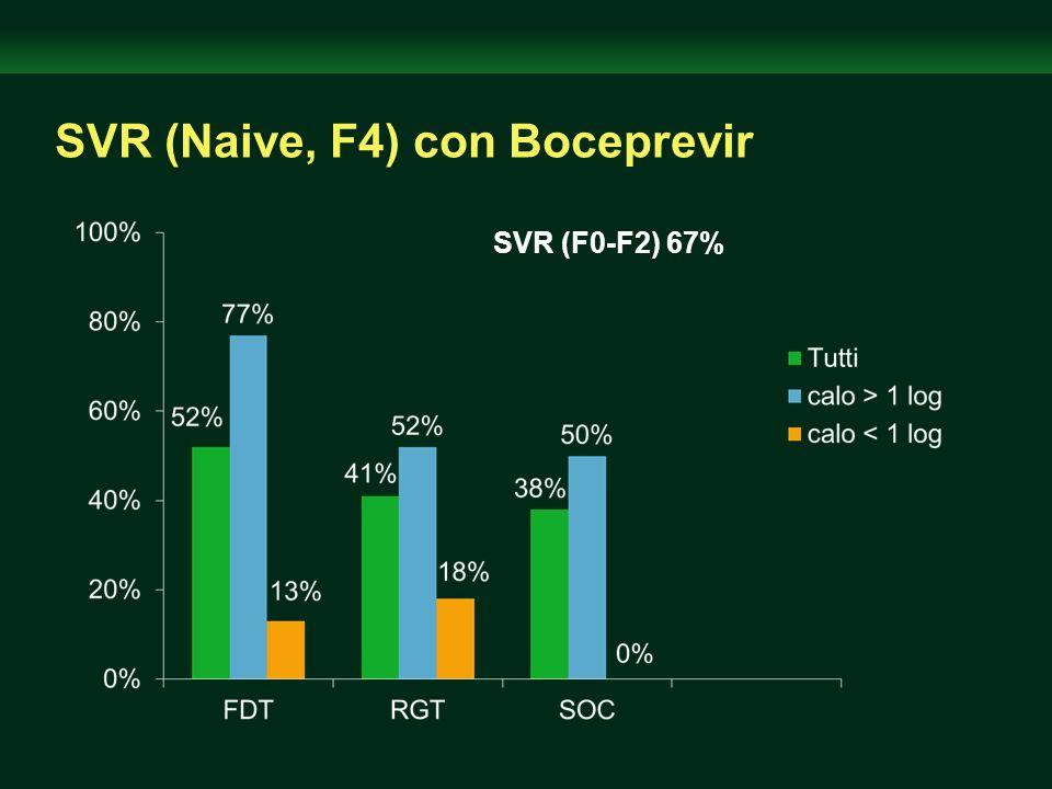 SVR (Naive, F4) con Boceprevir