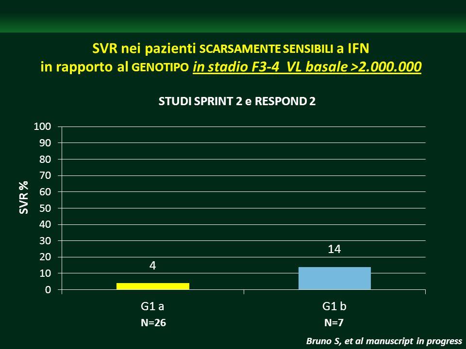 SVR nei pazienti SCARSAMENTE SENSIBILI a IFN in rapporto al GENOTIPO in stadio F3-4 VL basale >2.000.000