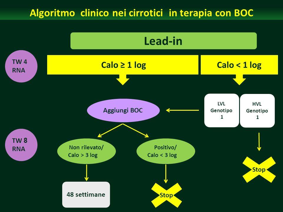 Algoritmo clinico nei cirrotici in terapia con BOC
