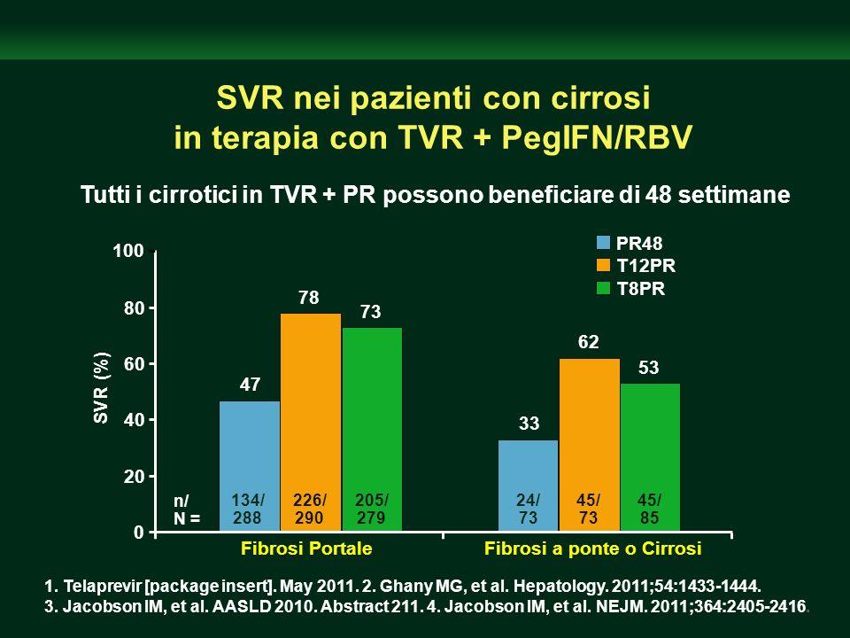 SVR nei pazienti con cirrosi in terapia con TVR + PegIFN/RBV