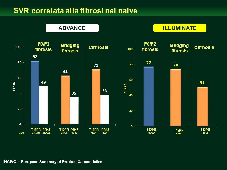 SVR correlata alla fibrosi nel naive