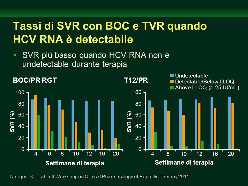 Tassi di SVR con BOC e TVR quando HCV RNA è detectabile
