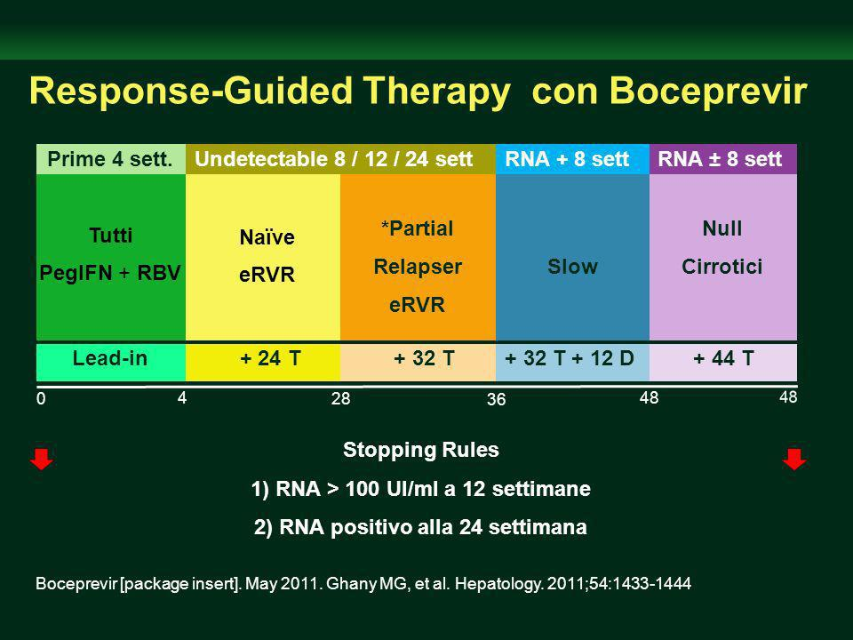 Response-Guided Therapy con Boceprevir