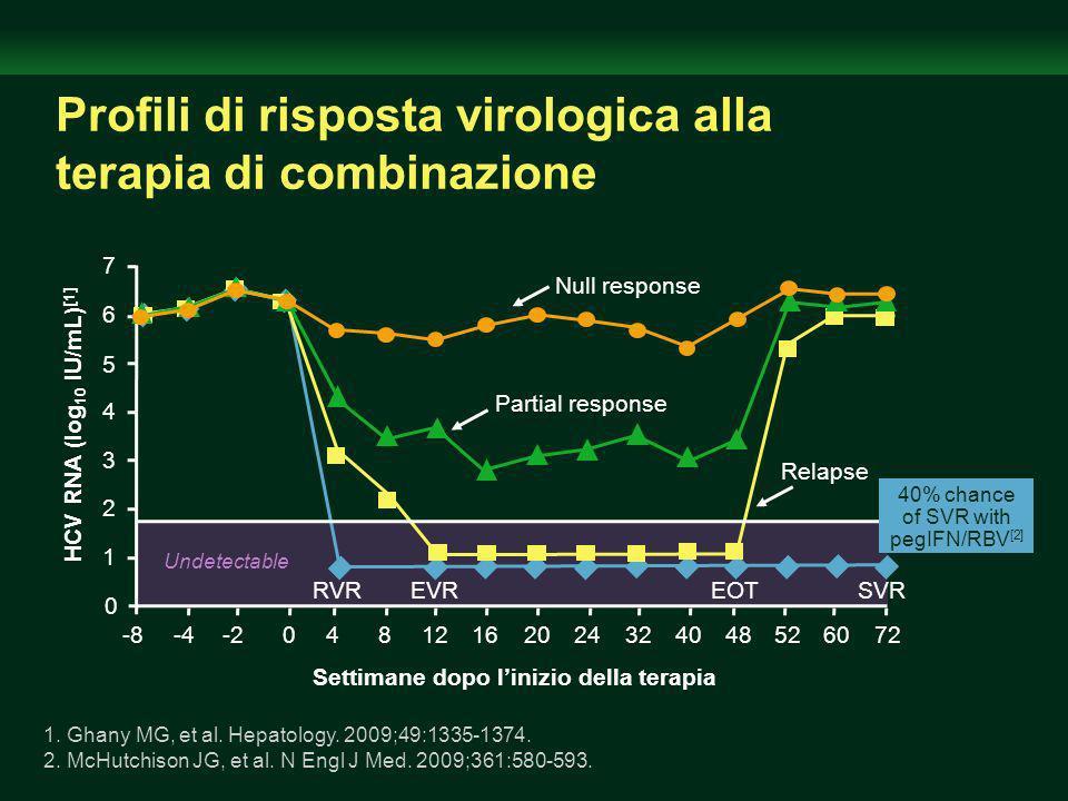 Profili di risposta virologica alla terapia di combinazione