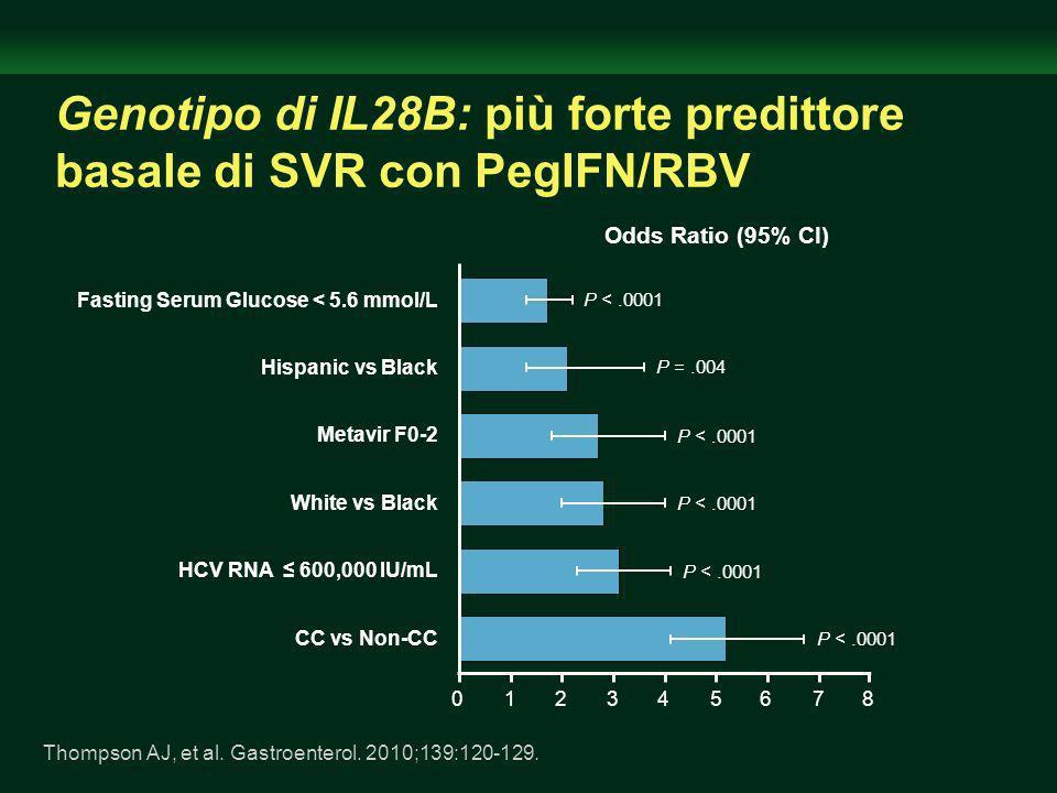 Genotipo di IL28B: più forte predittore basale di SVR con PegIFN/RBV