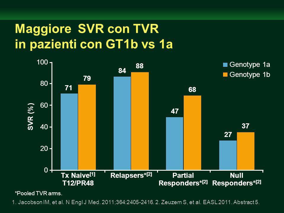 Maggiore SVR con TVR in pazienti con GT1b vs 1a
