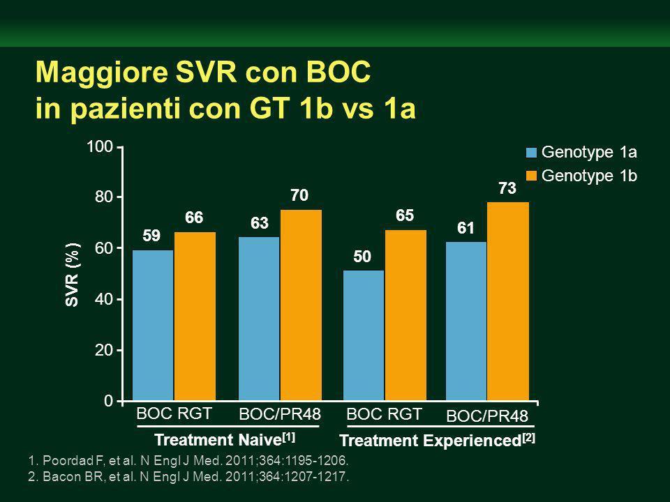 Maggiore SVR con BOC in pazienti con GT 1b vs 1a