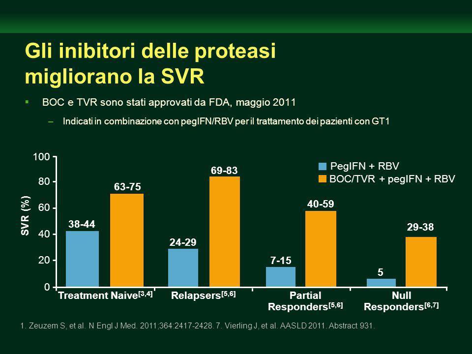Gli inibitori delle proteasi migliorano la SVR