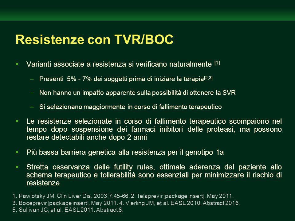 Resistenze con TVR/BOC