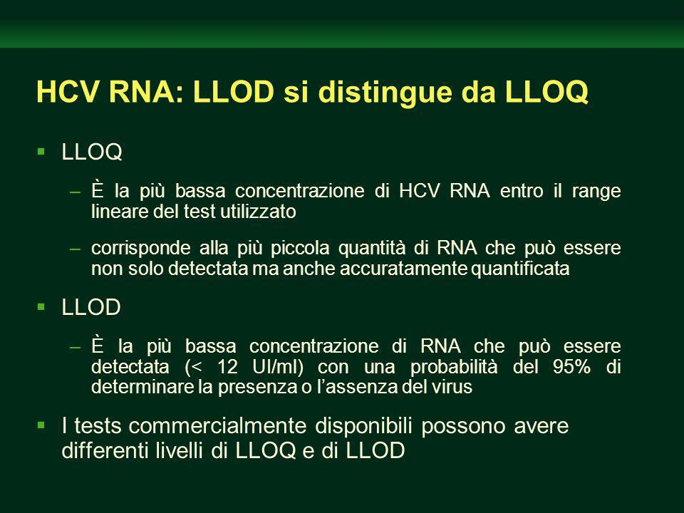 HCV RNA: LLOD si distingue da LLOQ