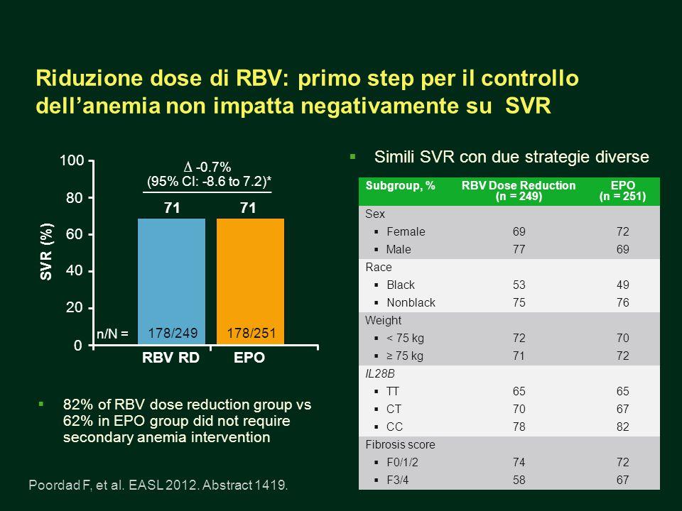 Riduzione dose di RBV: primo step per il controllo dell'anemia non impatta negativamente su SVR