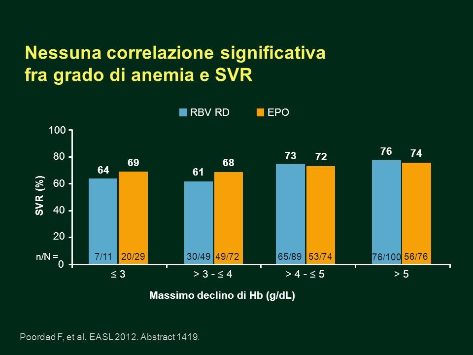 Nessuna correlazione significativa fra grado di anemia e SVR